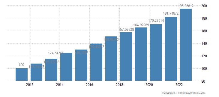 nepal gdp deflator base year varies by country wb data