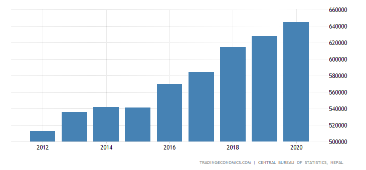 Nepal GDP From Agriculture and Forestry