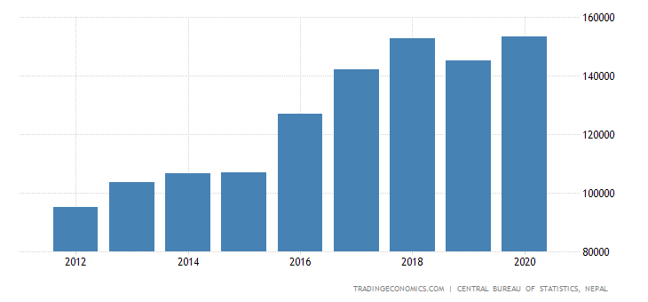 Nepal GDP From Construction
