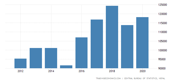 Nepal GDP From Manufacturing