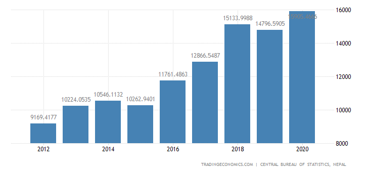 Nepal GDP From Mining