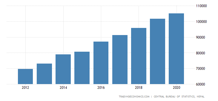 Nepal GDP From Public Administration