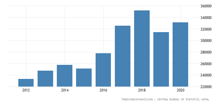 Nepal GDP From Wholesale and Retail Trade