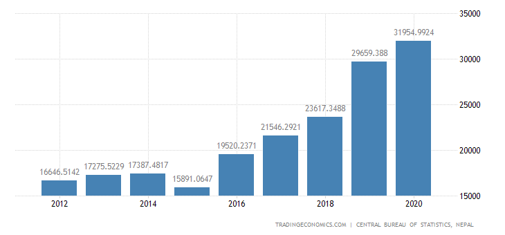 Nepal GDP From Utilities
