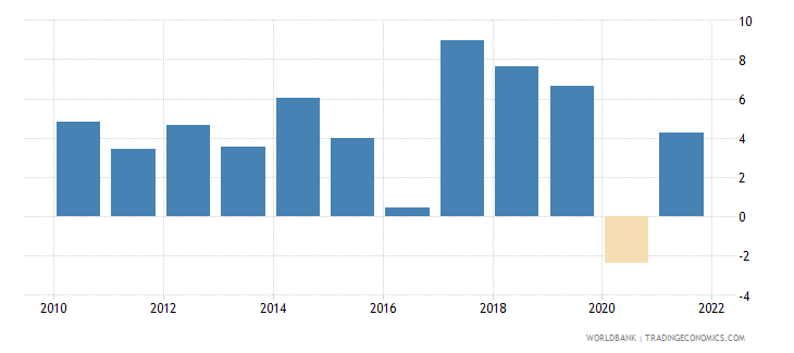 nepal gdp growth annual percent 2010 wb data