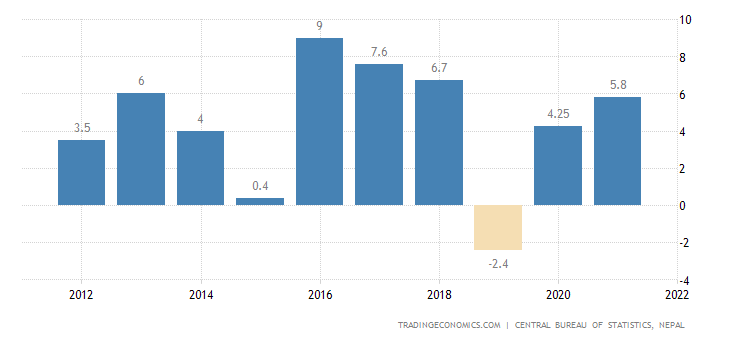 Nepal GDP Annual Growth Rate | 2019 | Data | Chart