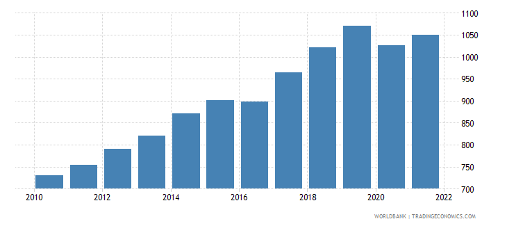 nepal gdp per capita constant 2000 us dollar wb data