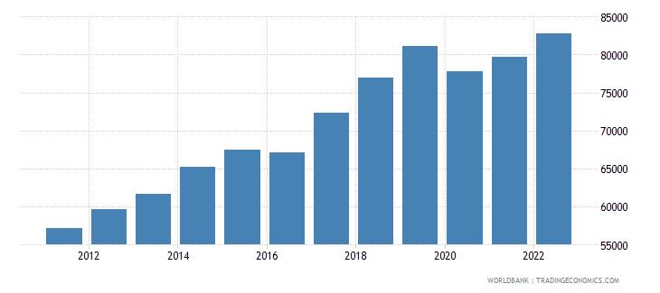 nepal gdp per capita constant lcu wb data