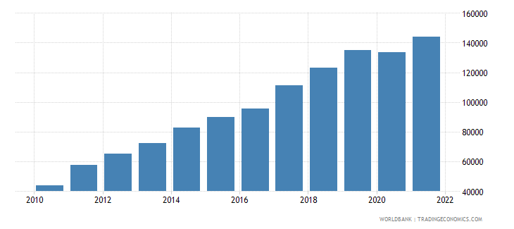 nepal gdp per capita current lcu wb data