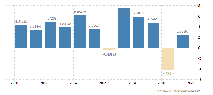 nepal gdp per capita growth annual percent wb data