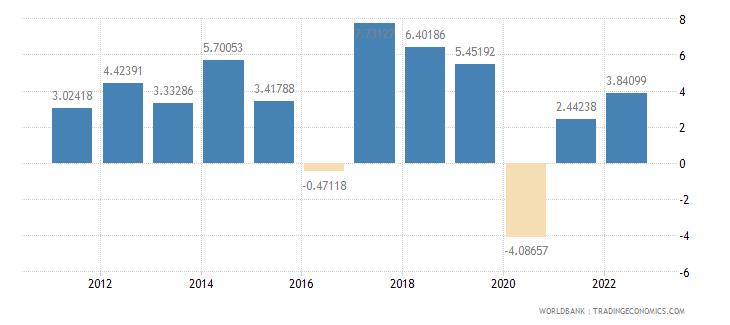 nepal gdp per capita growth annual percent wb data