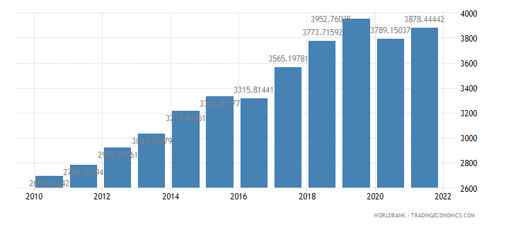 nepal gdp per capita ppp constant 2005 international dollar wb data