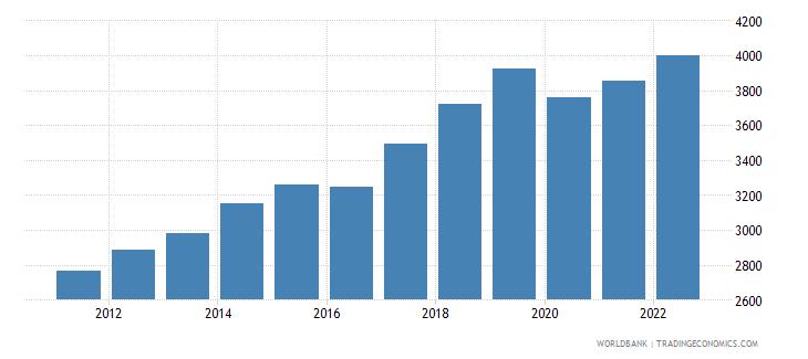 nepal gdp per capita ppp constant 2005 international dollar wb data