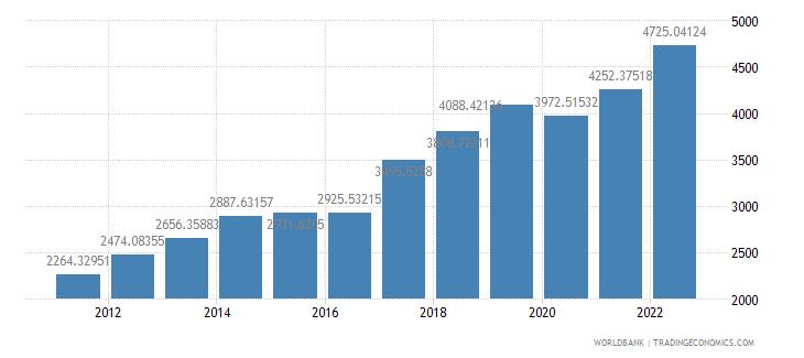 nepal gdp per capita ppp us dollar wb data