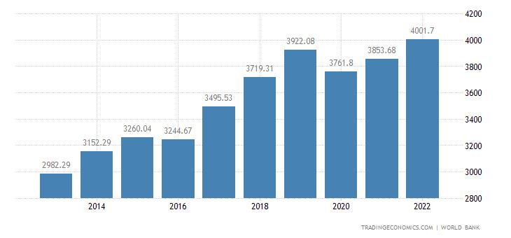Nepal GDP per capita PPP