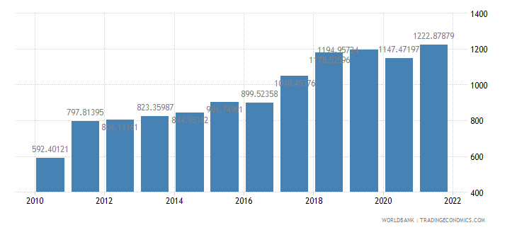 nepal gdp per capita us dollar wb data