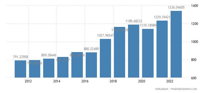 nepal gdp per capita us dollar wb data