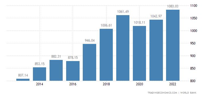 Nepal GDP per capita
