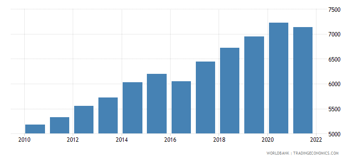 nepal gdp per person employed constant 1990 ppp $ wb data