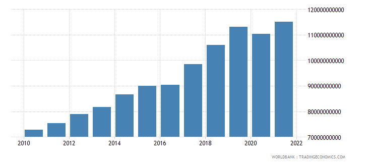 nepal gdp ppp constant 2005 international dollar wb data
