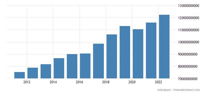 nepal gdp ppp constant 2005 international dollar wb data