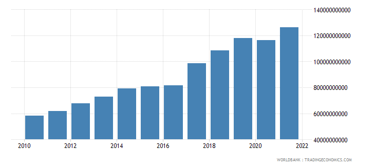 nepal gdp ppp us dollar wb data