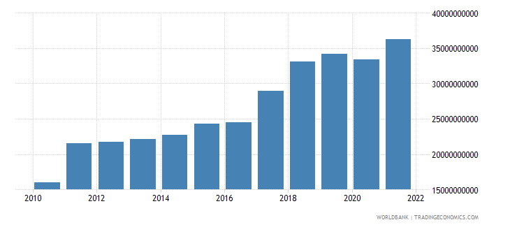 nepal gdp us dollar wb data