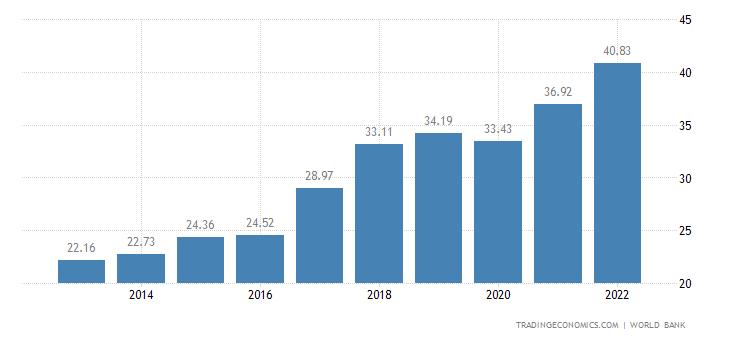 Nepal GDP   2019   Data   Char...