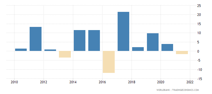 nepal general government final consumption expenditure annual percent growth wb data