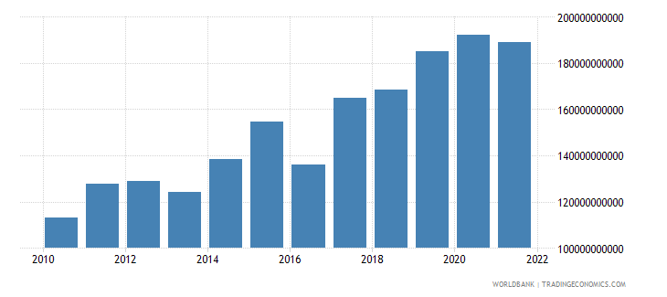 nepal general government final consumption expenditure constant lcu wb data