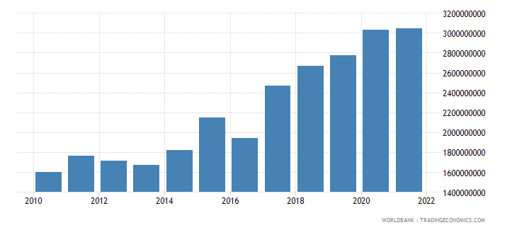 nepal general government final consumption expenditure us dollar wb data