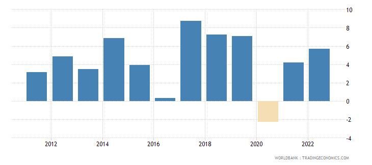nepal gni growth annual percent wb data