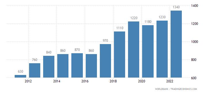 nepal gni per capita atlas method us dollar wb data