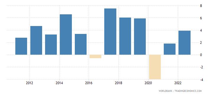 nepal gni per capita growth annual percent wb data