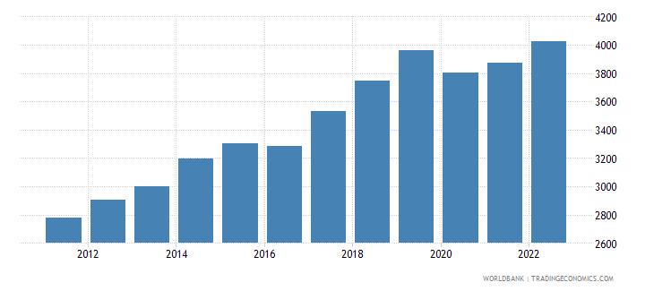 nepal gni per capita ppp constant 2011 international $ wb data