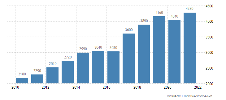 nepal gni per capita ppp us dollar wb data