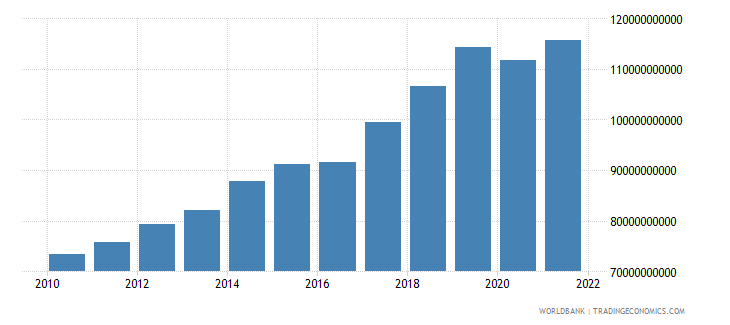nepal gni ppp constant 2011 international $ wb data