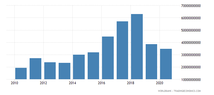 nepal goods and services expense current lcu wb data