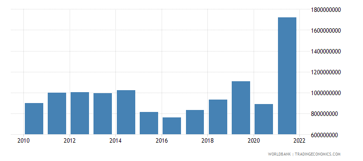 nepal goods exports bop us dollar wb data