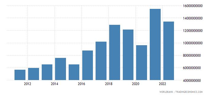 nepal goods imports bop us dollar wb data
