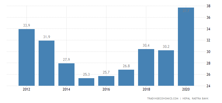 Nepal Government Debt to GDP