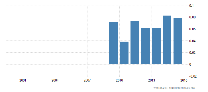 nepal government expenditure on pre primary education as percent of gdp percent wb data