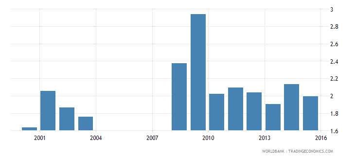 nepal government expenditure on primary education as percent of gdp percent wb data
