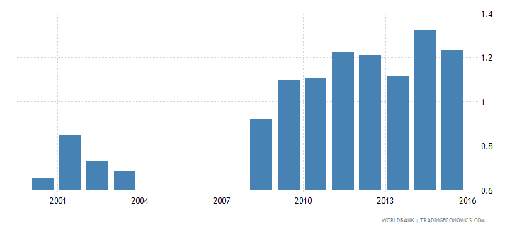 nepal government expenditure on secondary education as percent of gdp percent wb data