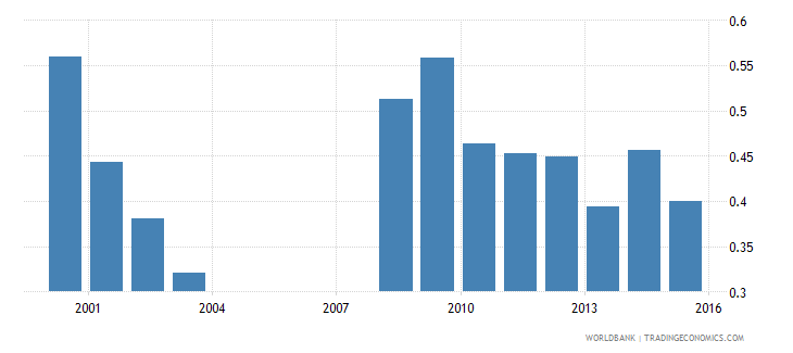 nepal government expenditure on tertiary education as percent of gdp percent wb data