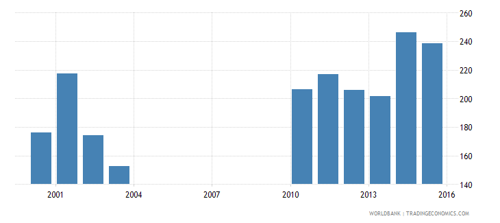 nepal government expenditure per lower secondary student constant ppp$ wb data