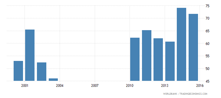 nepal government expenditure per lower secondary student constant us$ wb data