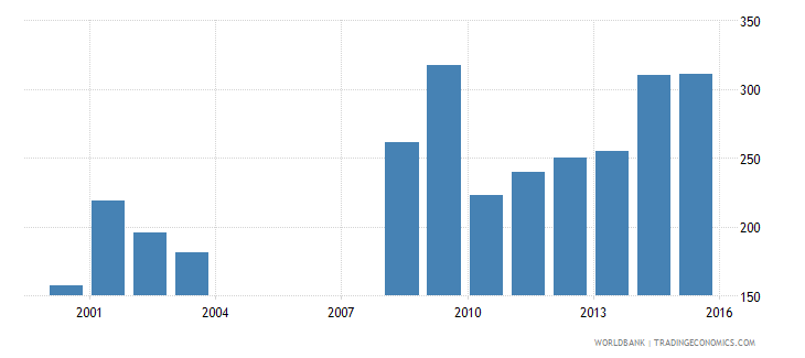 nepal government expenditure per primary student constant ppp$ wb data