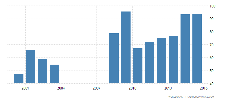nepal government expenditure per primary student constant us$ wb data