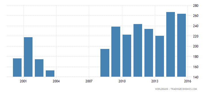 nepal government expenditure per secondary student constant ppp$ wb data